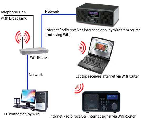 How Internet Radio Works